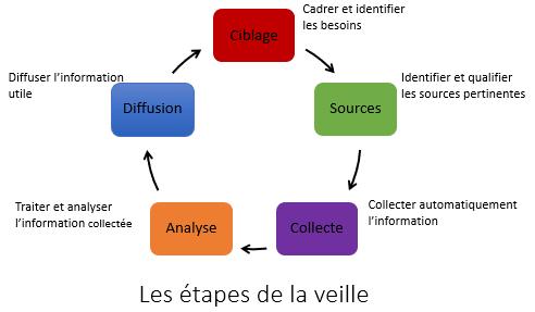 Cycle de veille